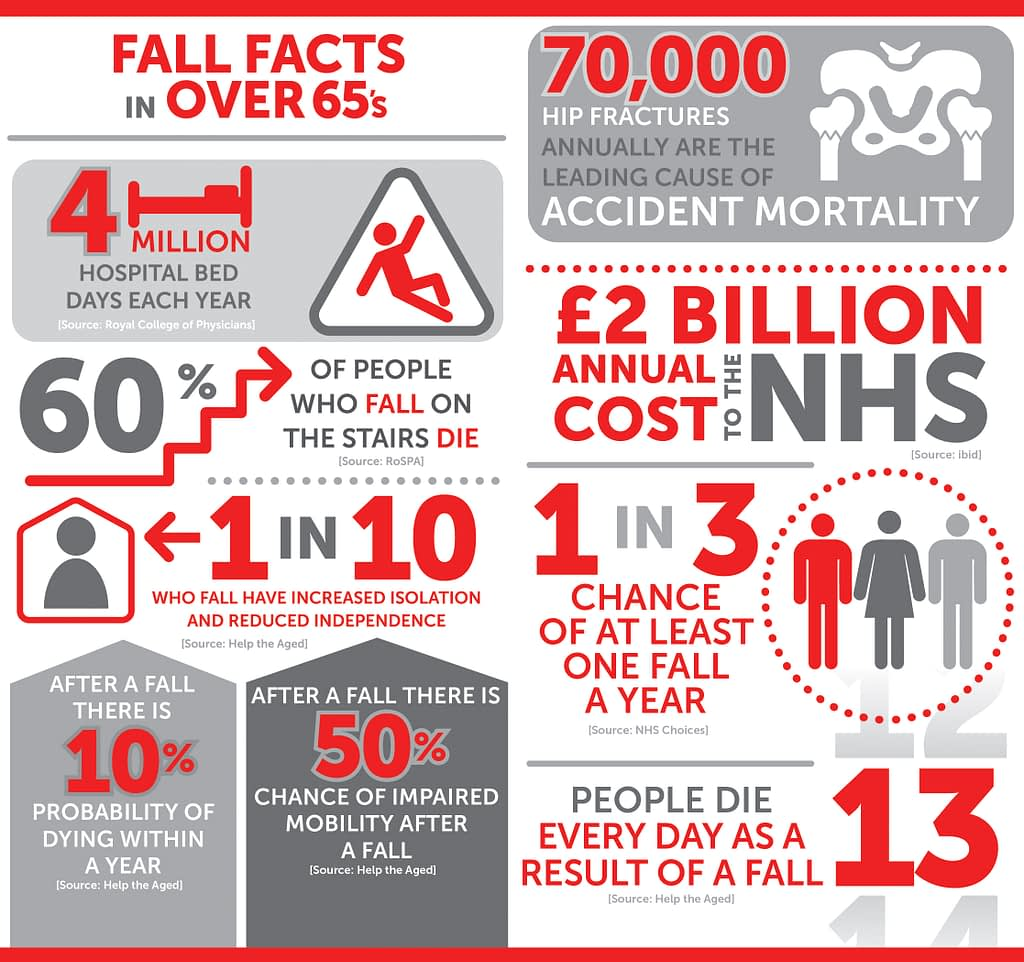 Falls Facts in the Over 65's